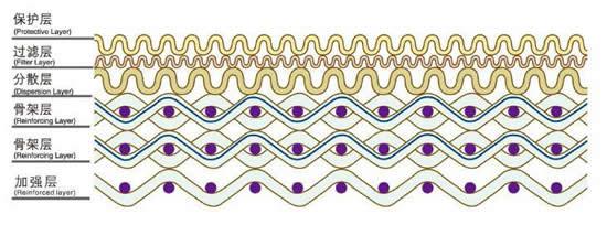 六层烧结网结构图