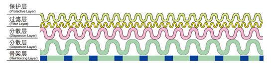 冲孔板复合网结构图